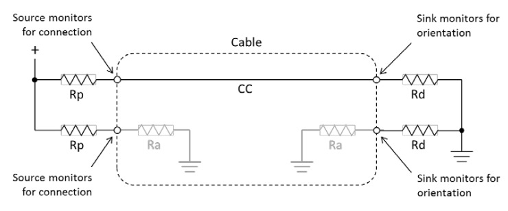 What's the role of CC pin in Type-C solution
